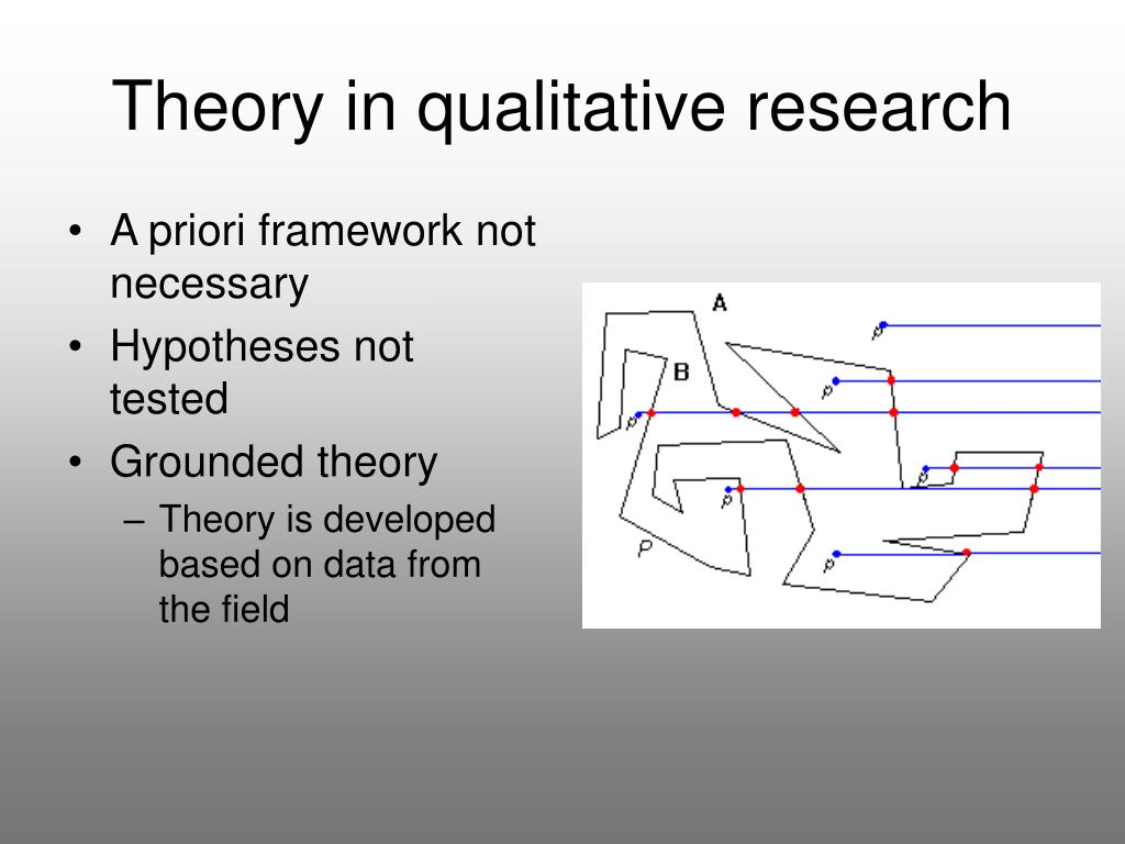 Theory in qualitative research