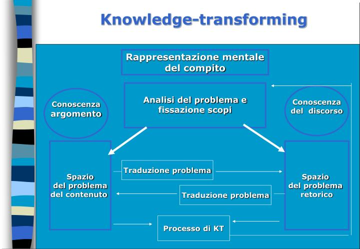 Knowledge-transforming