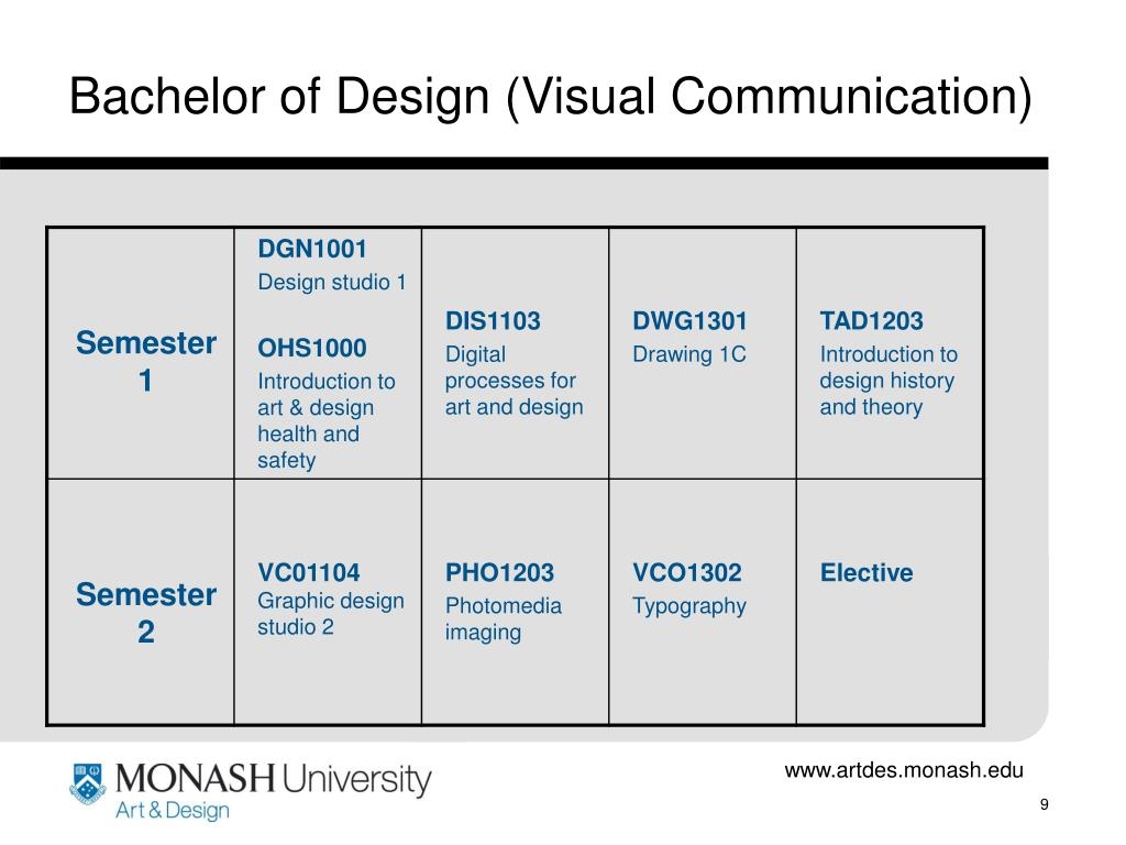 Bachelor of Design (Visual Communication)