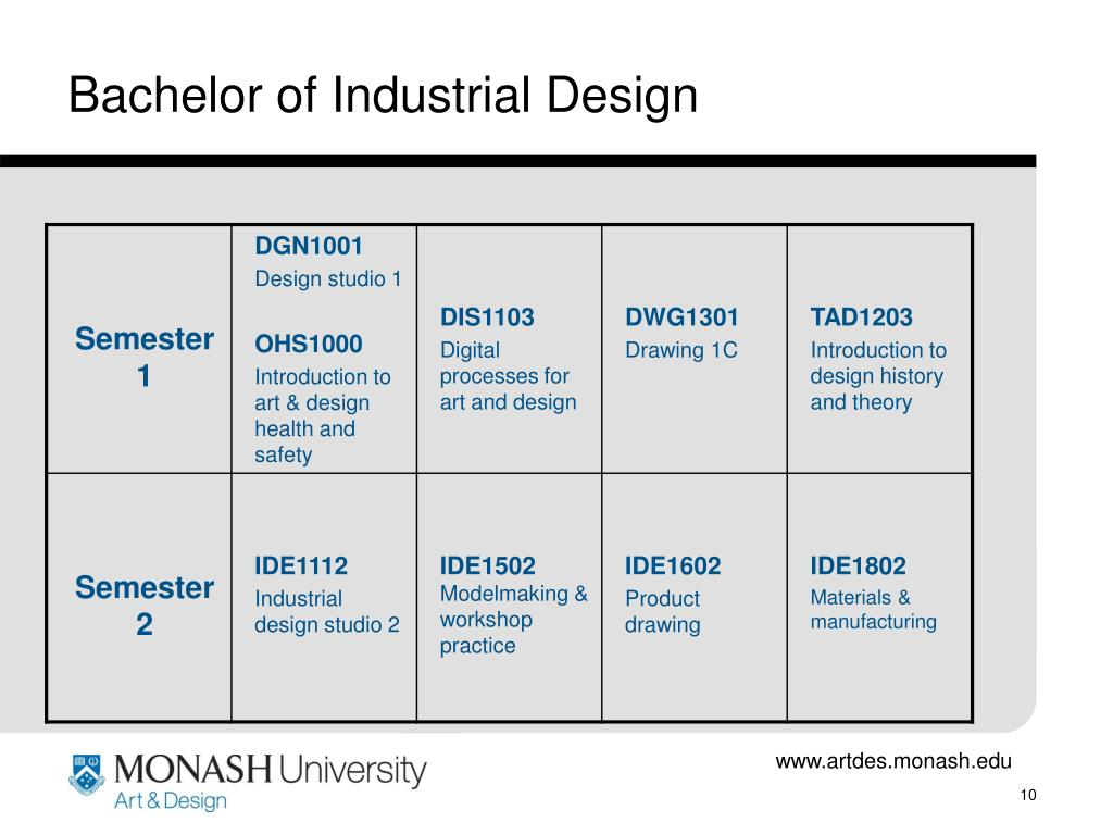 Bachelor of Industrial Design
