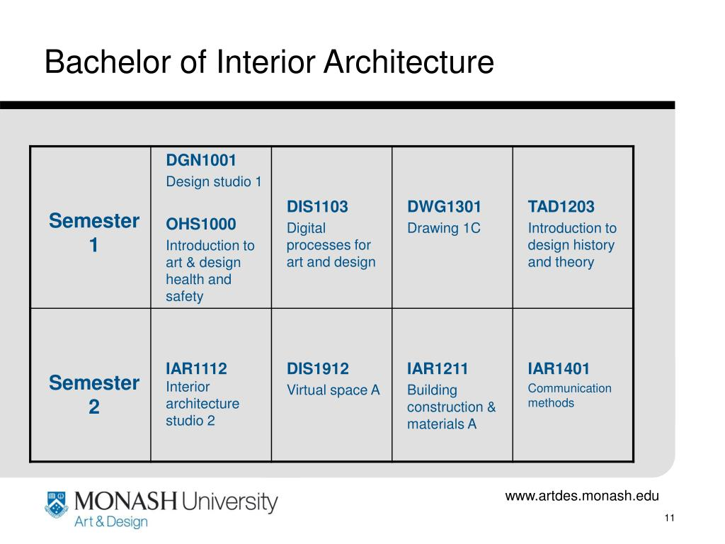 Bachelor of Interior Architecture
