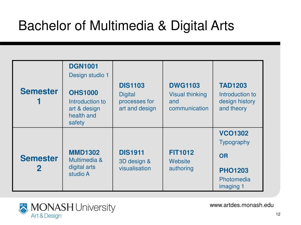 Bachelor of Multimedia & Digital Arts