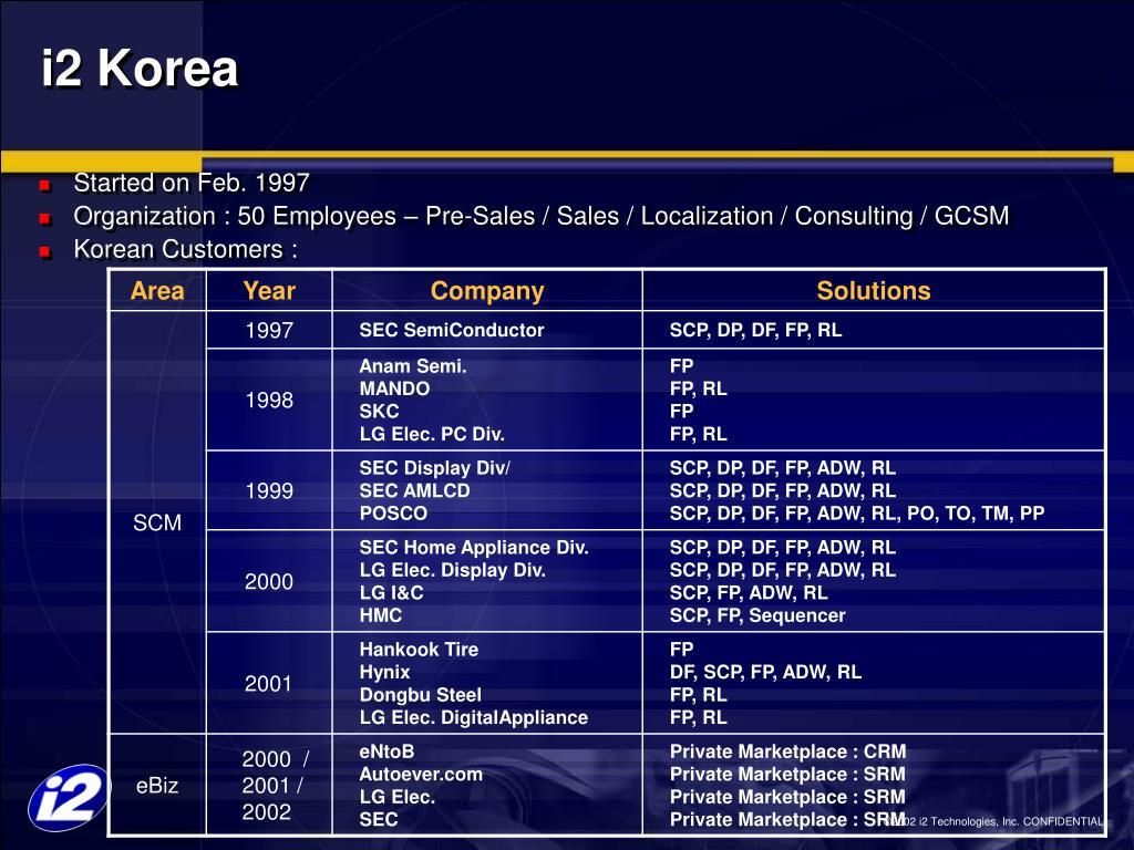 i2 Korea