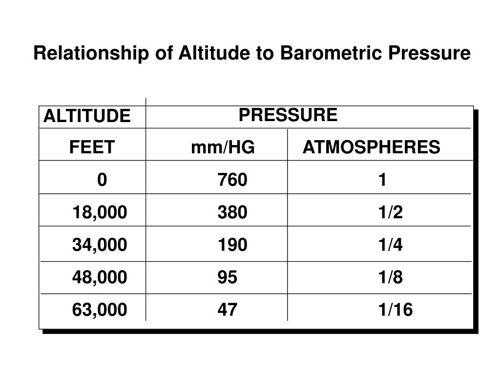 atmospheric pressure and altitude relationship problems
