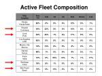 active fleet composition
