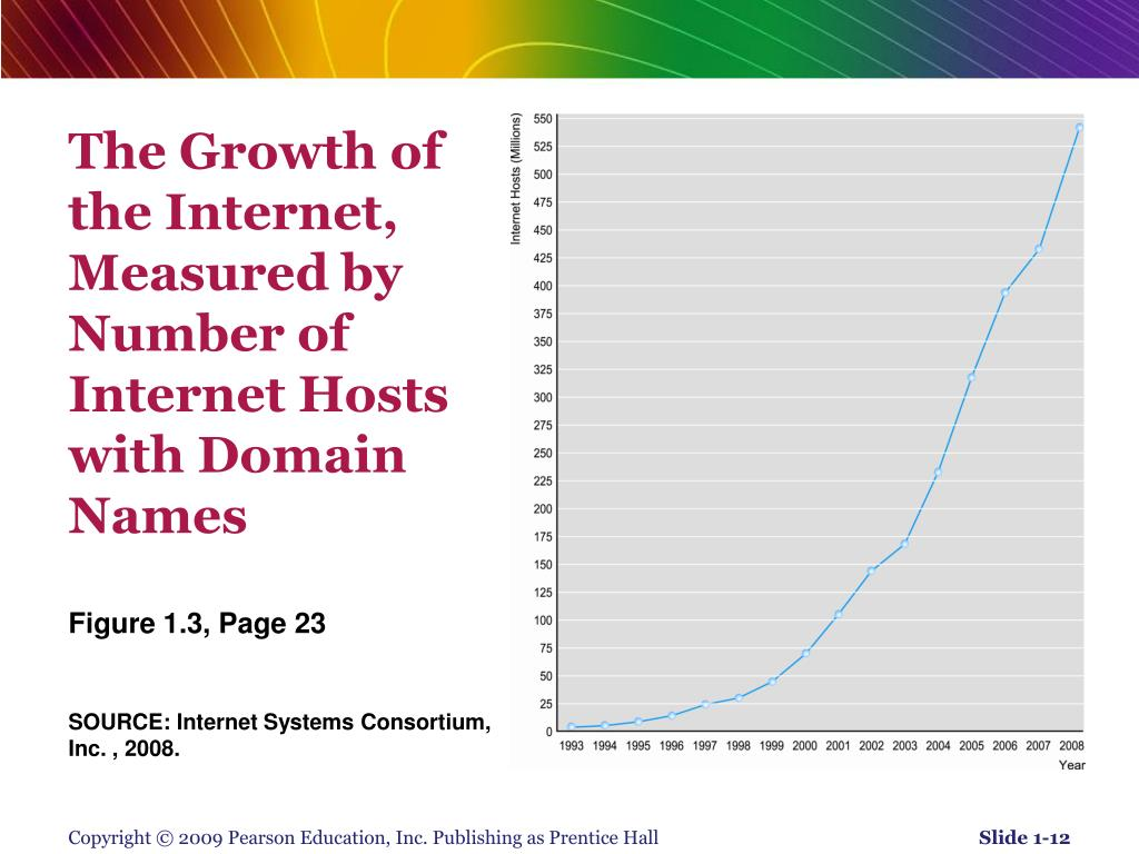 The Growth of the Internet, Measured by Number of Internet Hosts with Domain Names