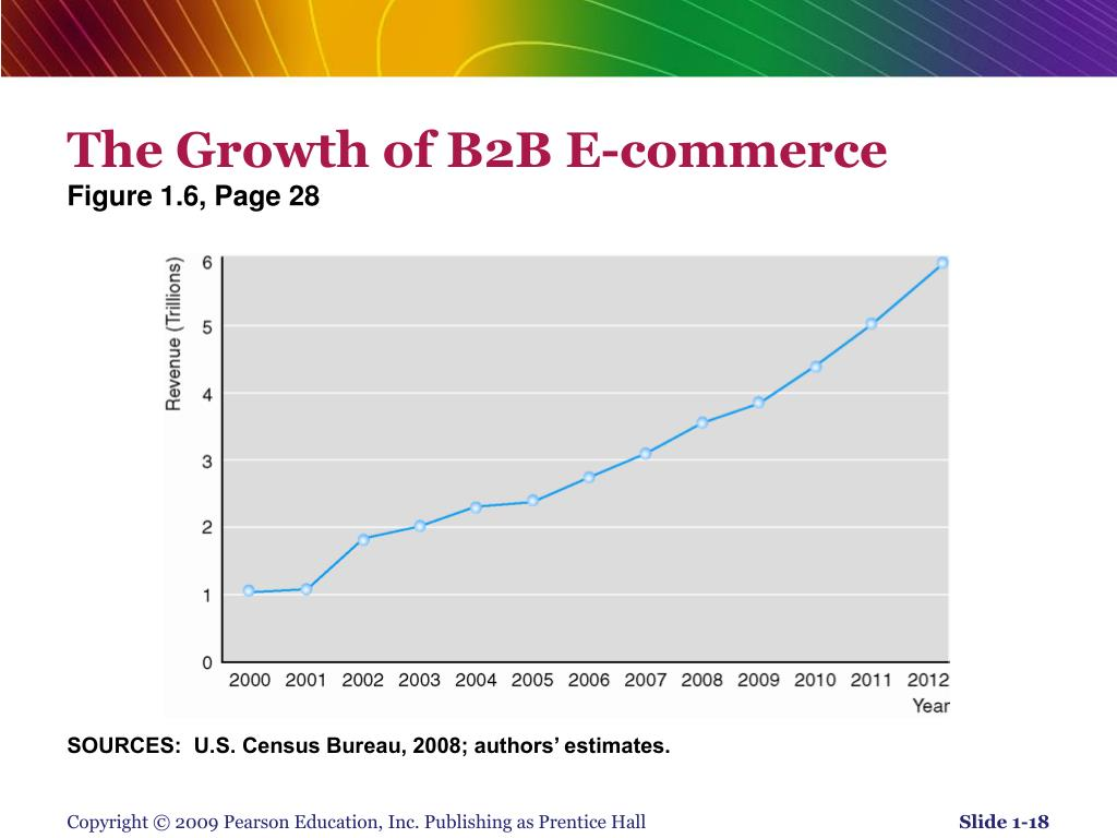 The Growth of B2B E-commerce