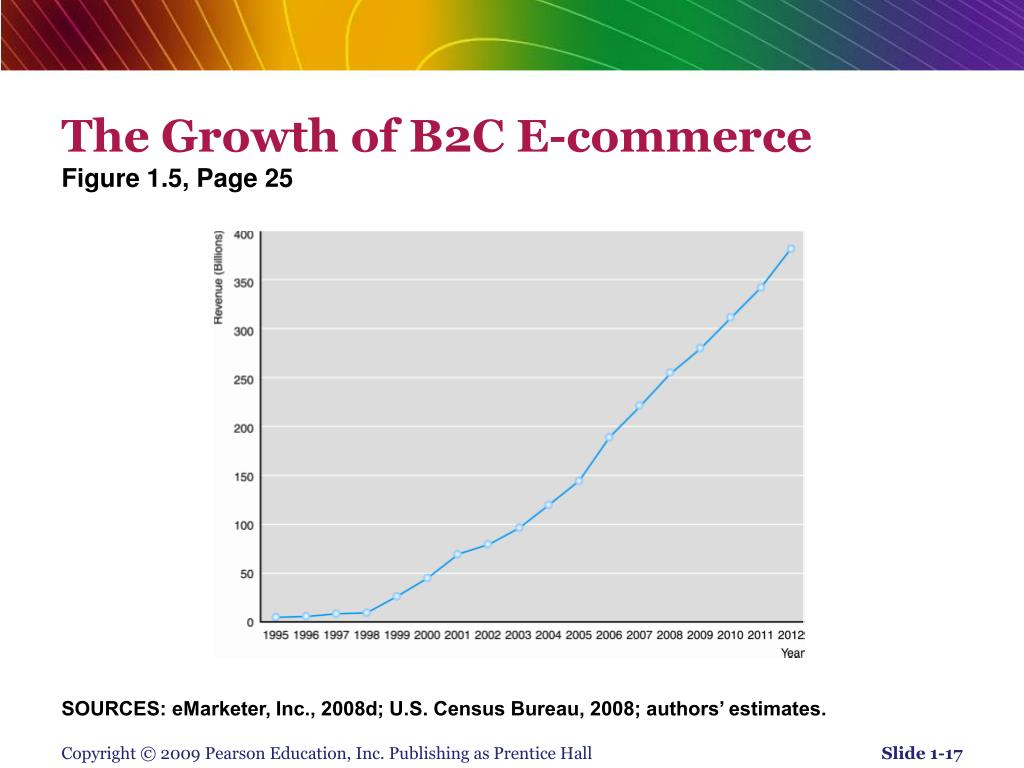 The Growth of B2C E-commerce