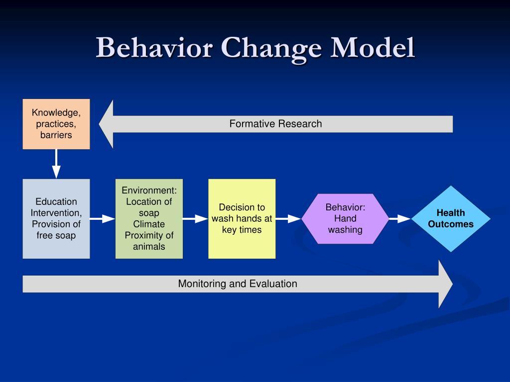 Behavior Change Model