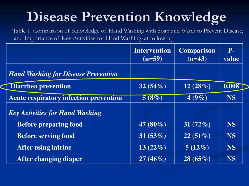 Disease Prevention Knowledge