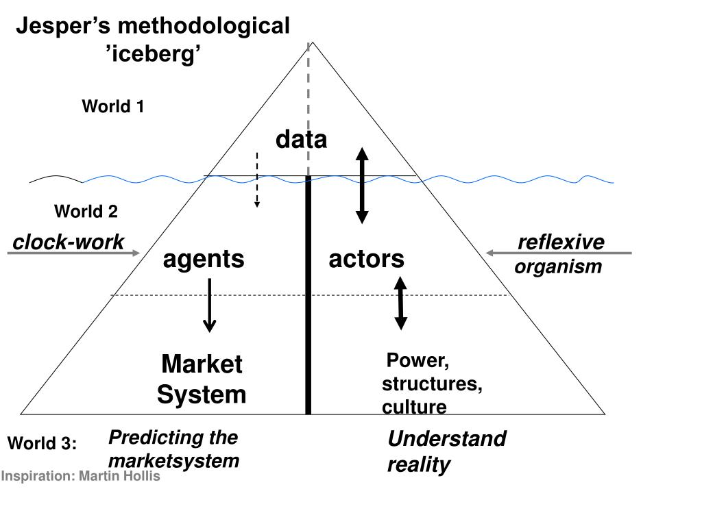 Jesper's methodological 'iceberg'