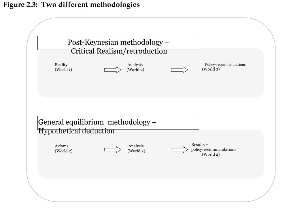Figure 2.3:  Two different methodologies