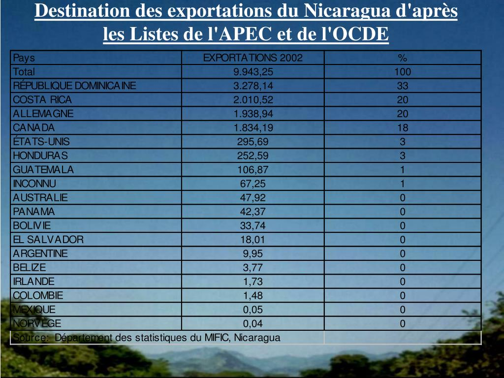 Destination des exportations du Nicaragua d'après
