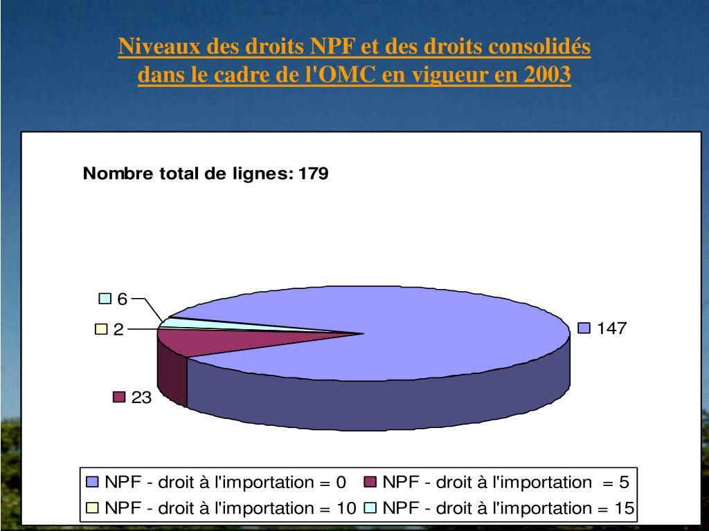Niveaux des droits NPF et des droits consolidés