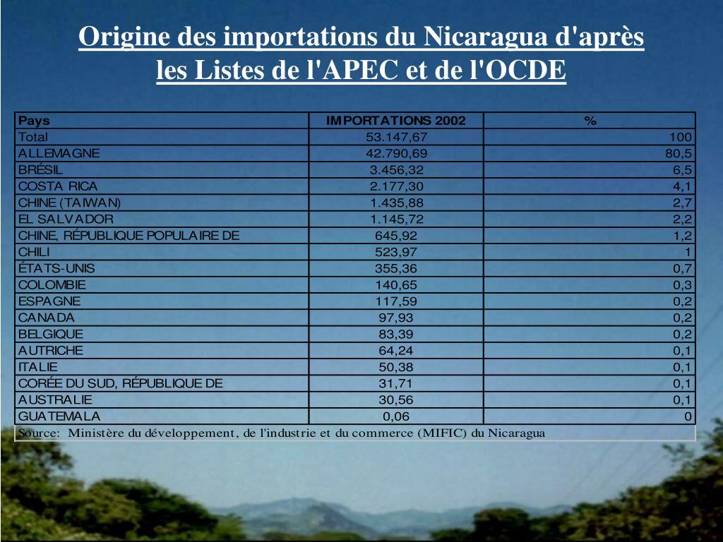 Origine des importations du Nicaragua d'après