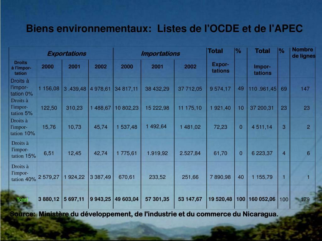 Biens environnementaux:  Listes de l'OCDE et de l'APEC