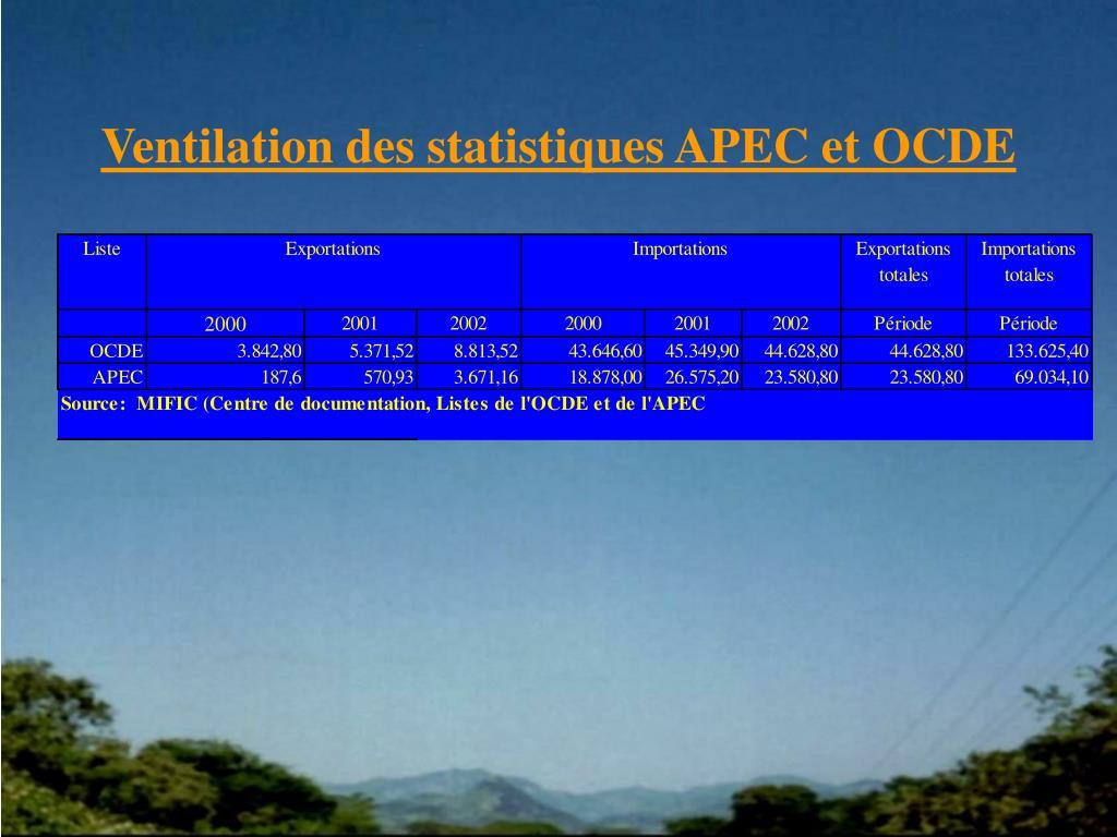 Ventilation des statistiques APEC et OCDE