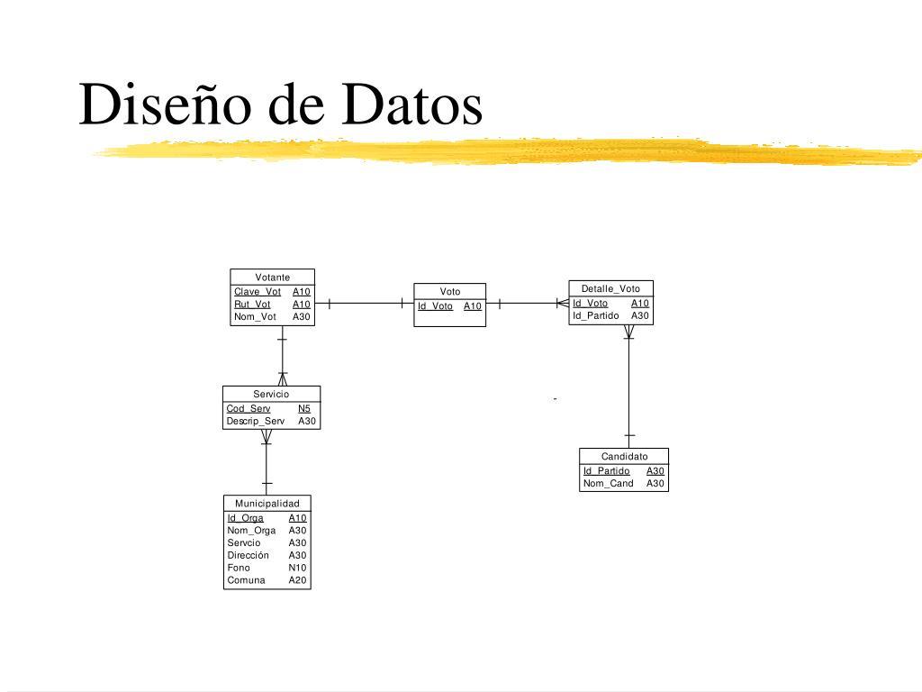 Diseño de Datos