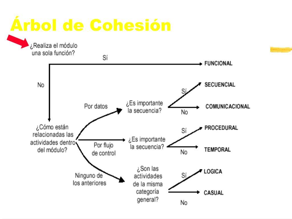 Árbol de Cohesión