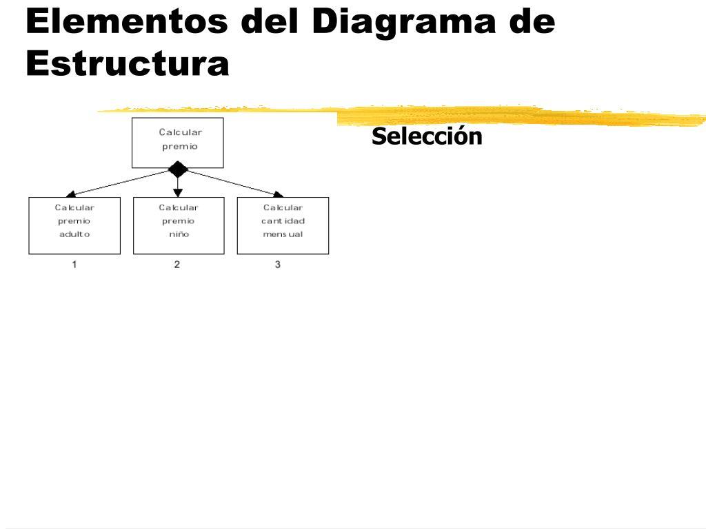 Elementos del Diagrama de Estructura