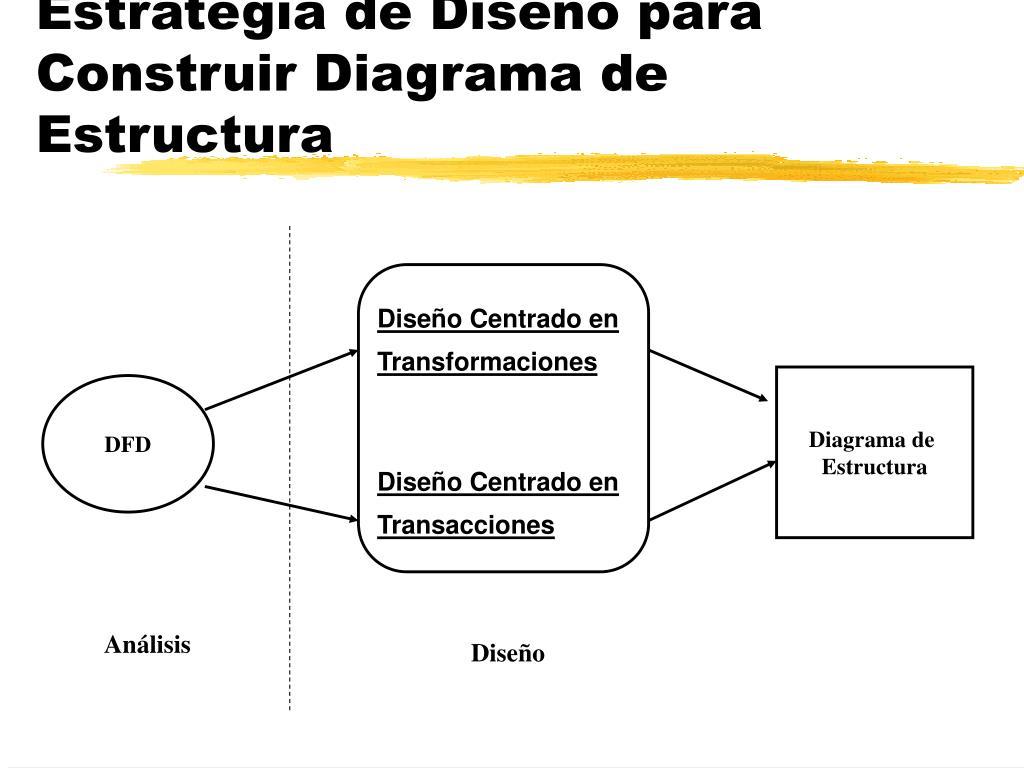 Estrategia de Diseño para Construir Diagrama de Estructura