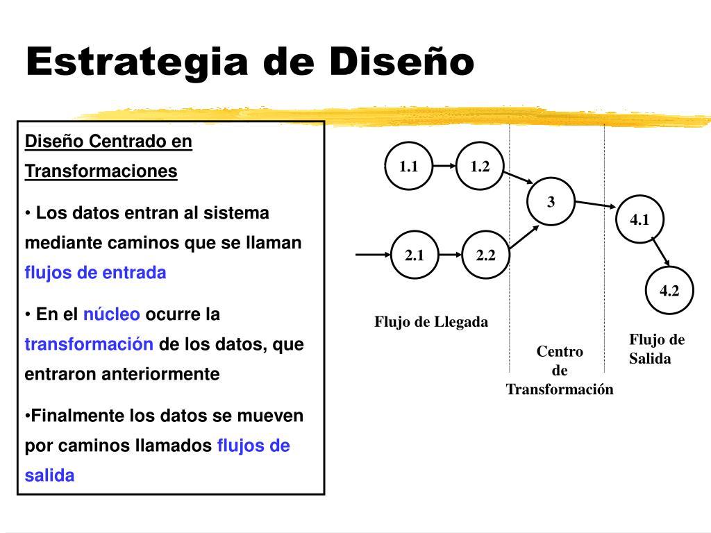 Estrategia de Diseño