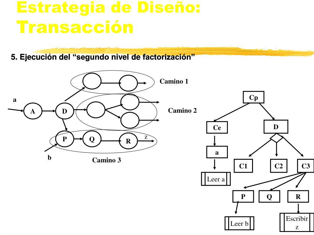 Estrategia de Diseño: