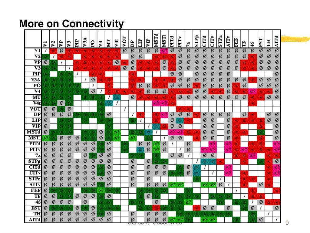 More on Connectivity