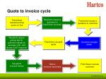 quote to invoice cycle