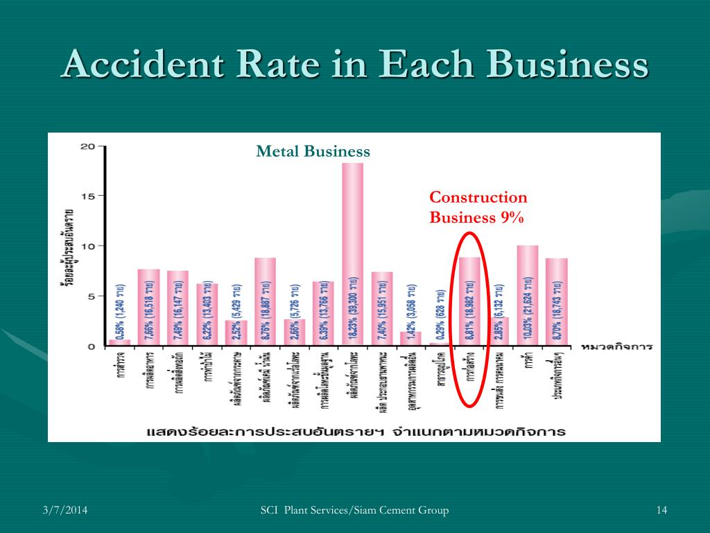 Accident Rate in Each Business