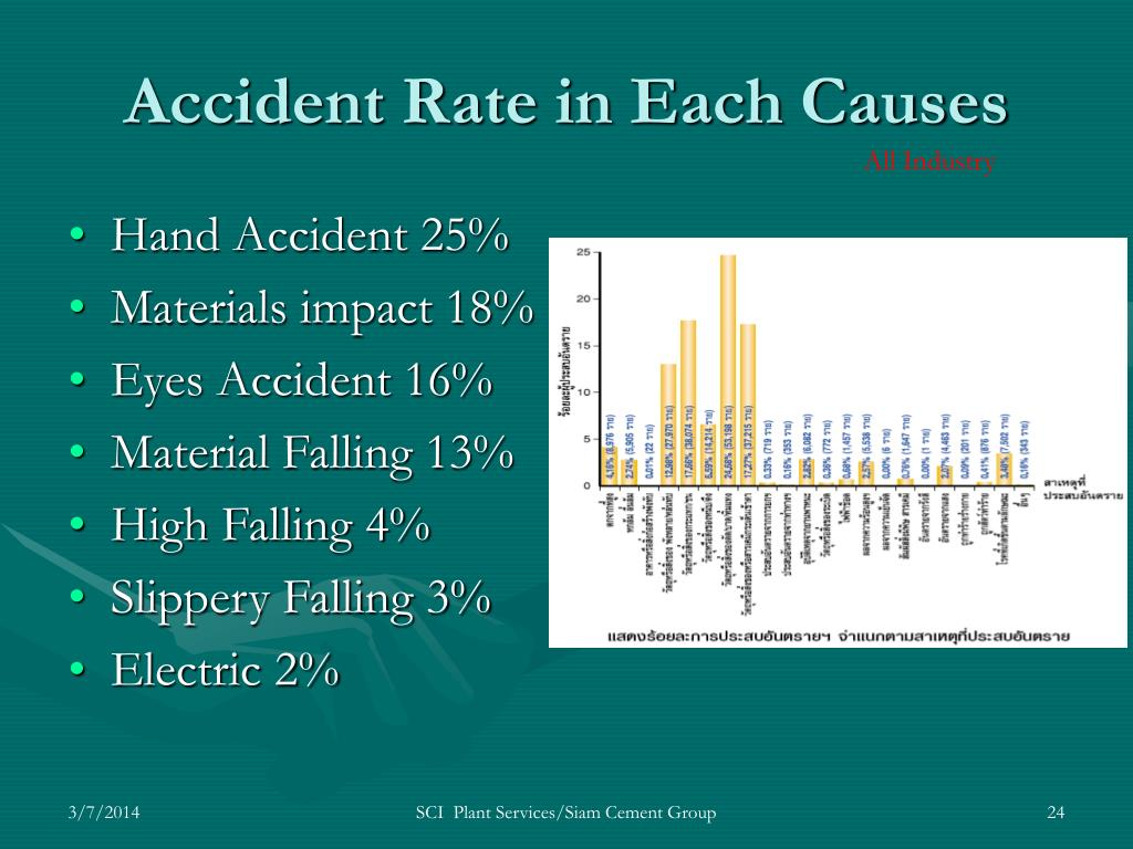 Accident Rate in Each Causes