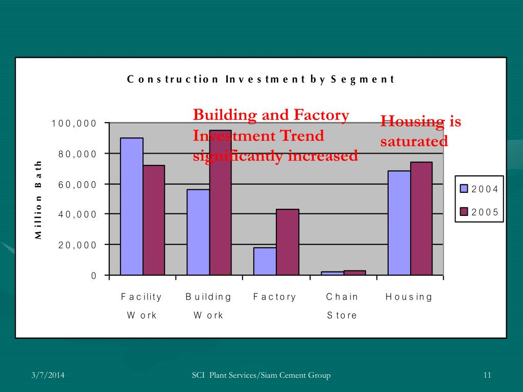 Building and Factory Investment Trend significantly increased