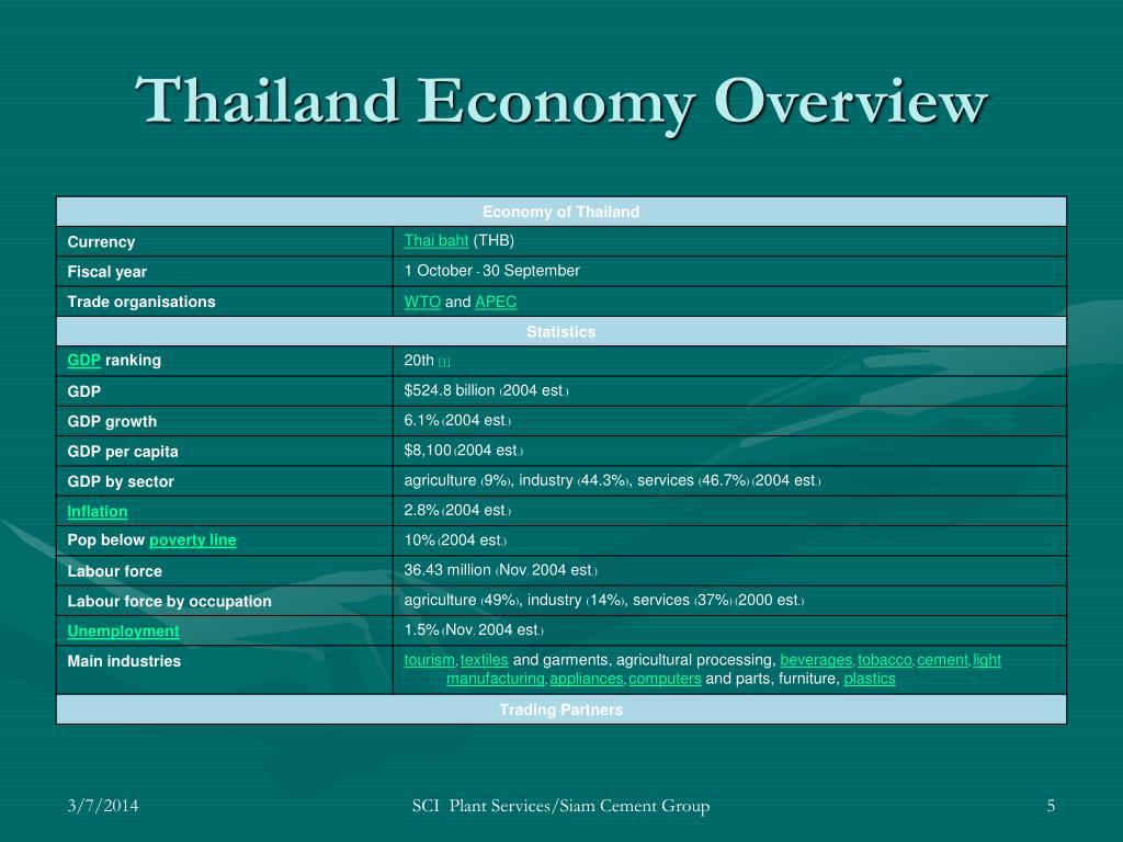 Thailand Economy Overview