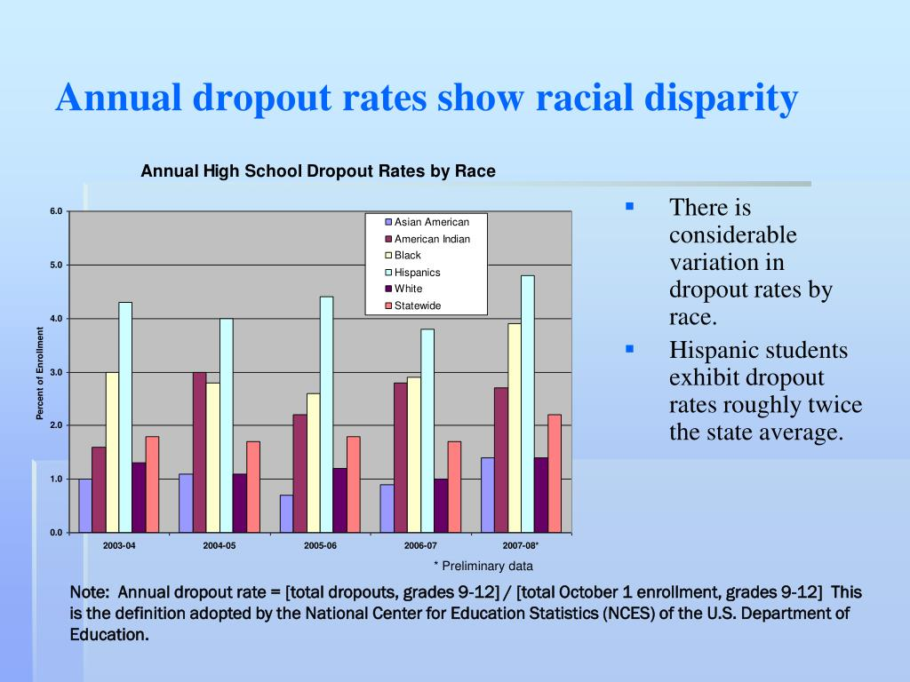 controlling school dropout rates controlling school High suspension schools and dropout rates for black and white students high suspension schools and dropout rates for black and white students lee, talisha 2011-04-20 00:00:00 abstract: this study examined the association between school suspension rates and dropout rates in a statewide sample of 289 virginia public high.