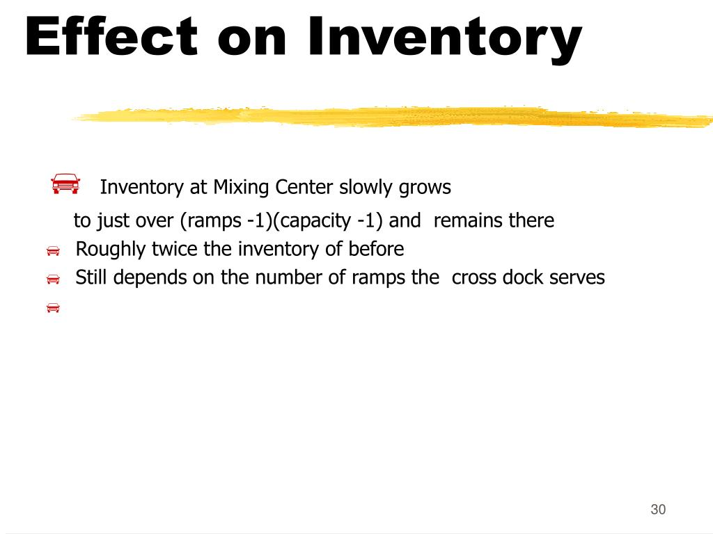 Effect on Inventory