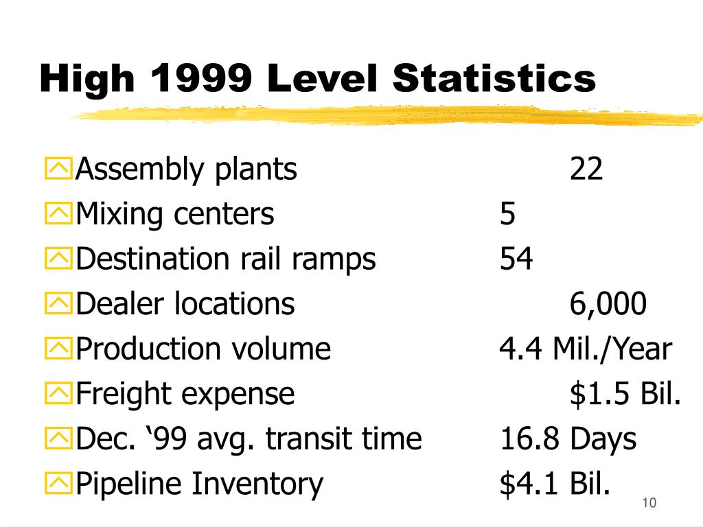 High 1999 Level Statistics