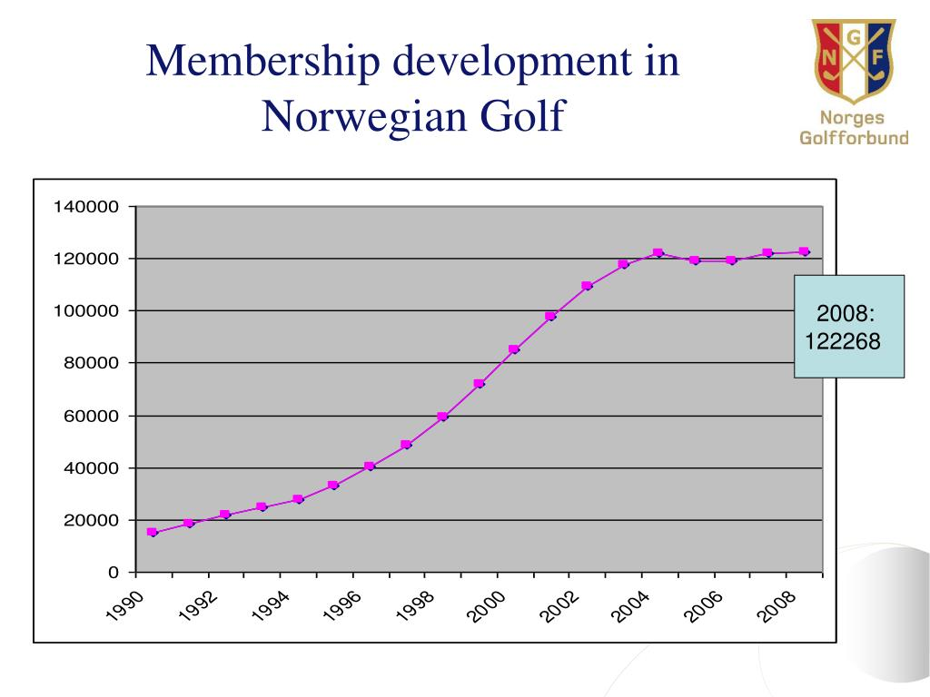 Membership development in Norwegian Golf