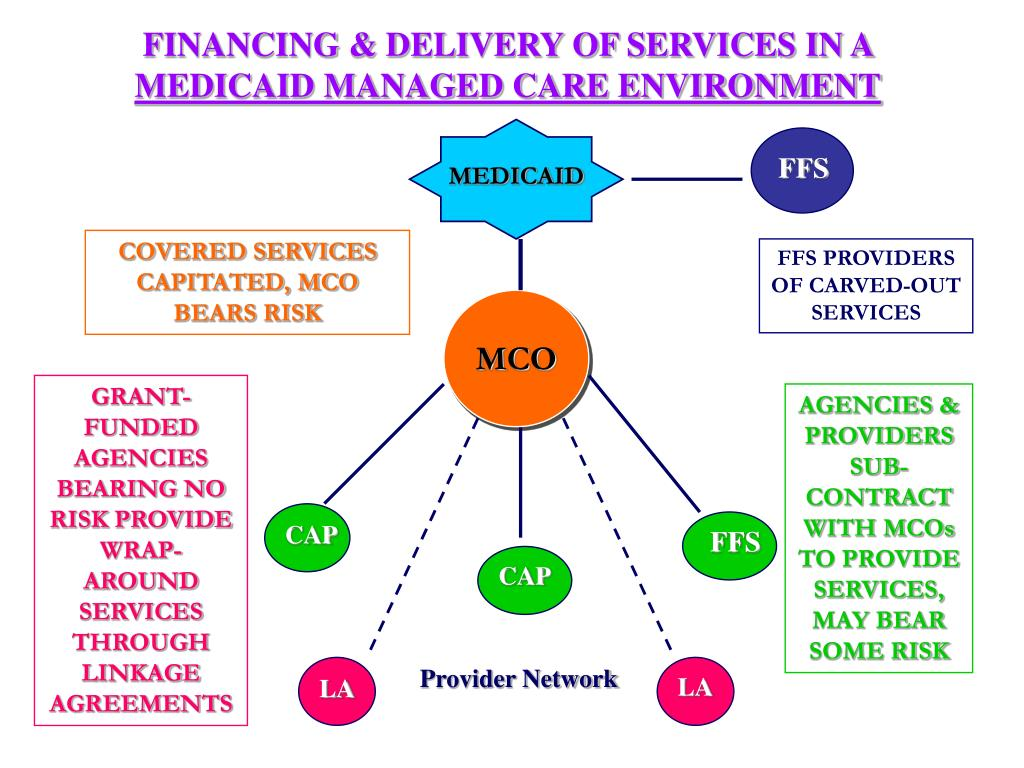 FINANCING & DELIVERY OF SERVICES IN A
