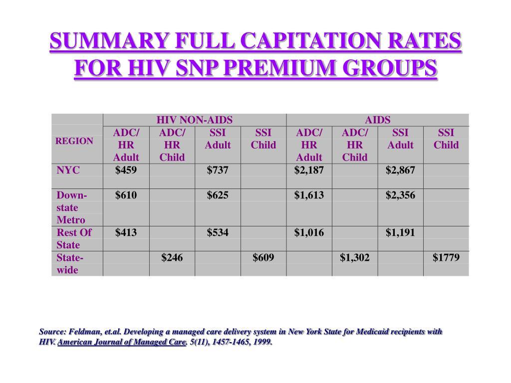 SUMMARY FULL CAPITATION RATES FOR HIV SNP PREMIUM GROUPS
