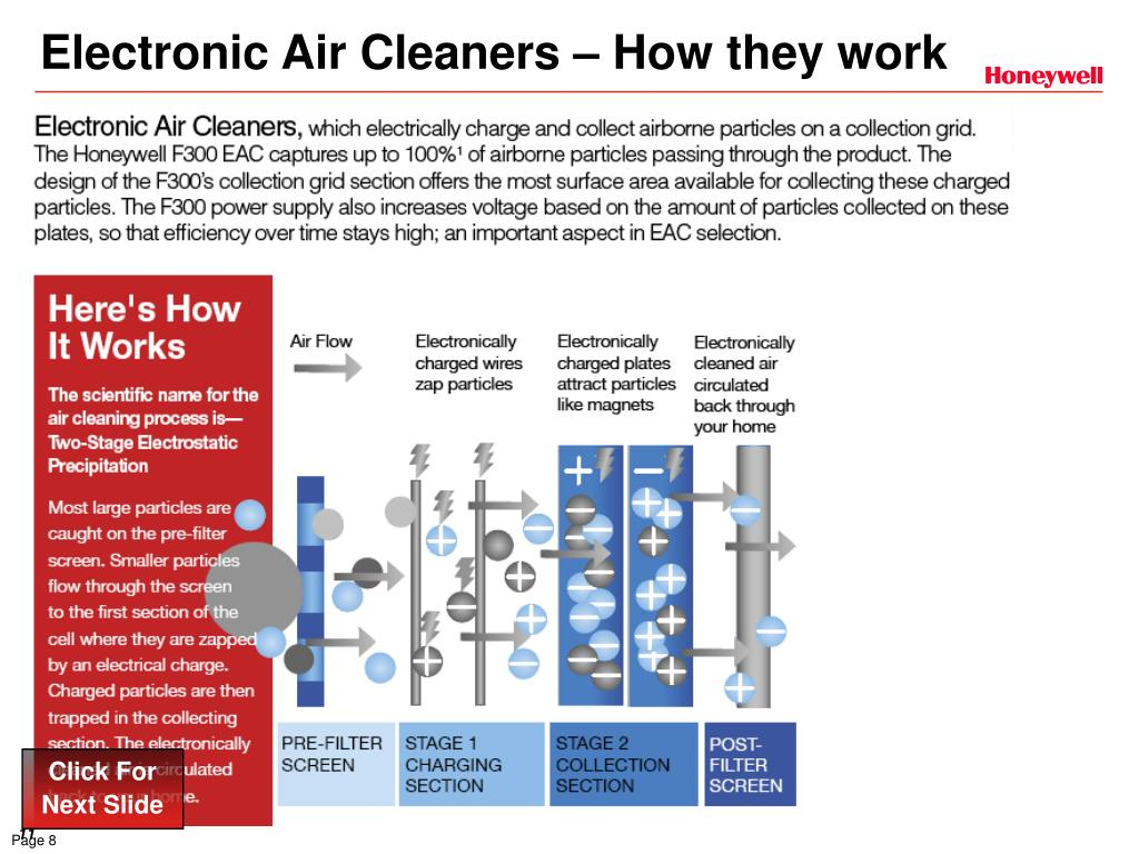 Electronic Air Cleaners – How they work