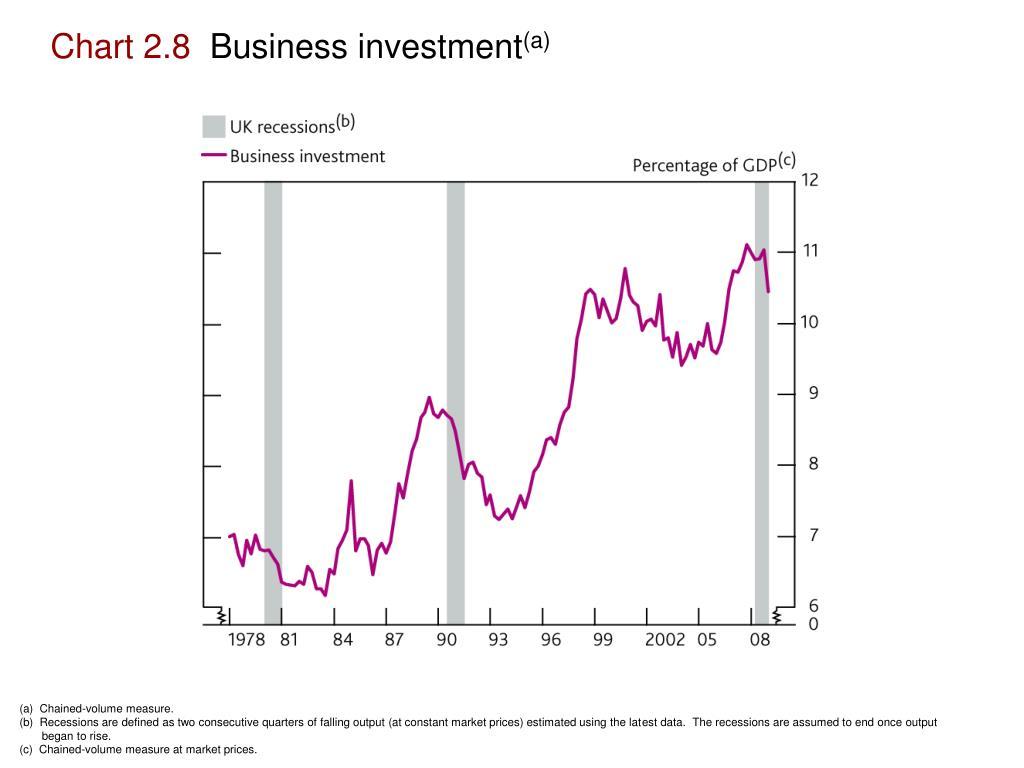 Chart 2.8