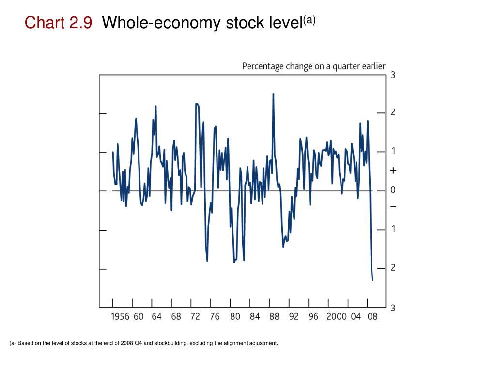 Chart 2.9