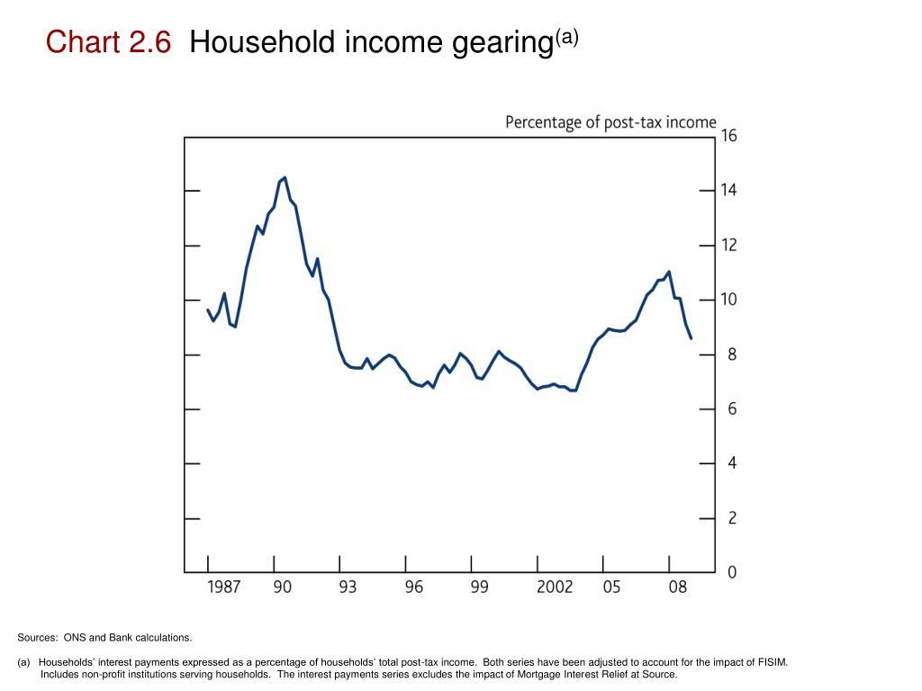 Chart 2.6