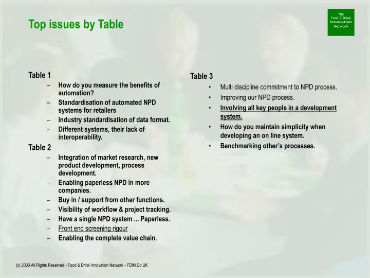 Top issues by table
