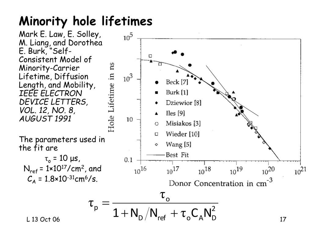 Minority hole lifetimes