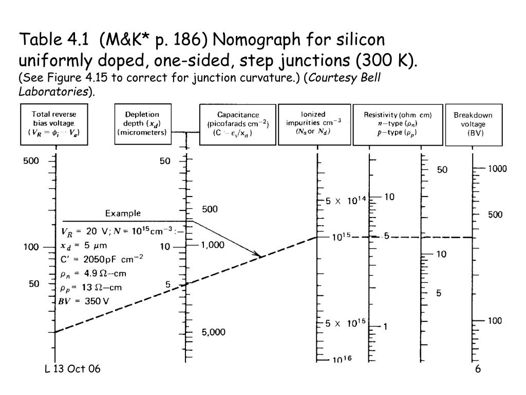 Table 4.1  (M&K* p. 186) Nomograph for silicon uniformly doped, one-sided, step junctions (300 K).