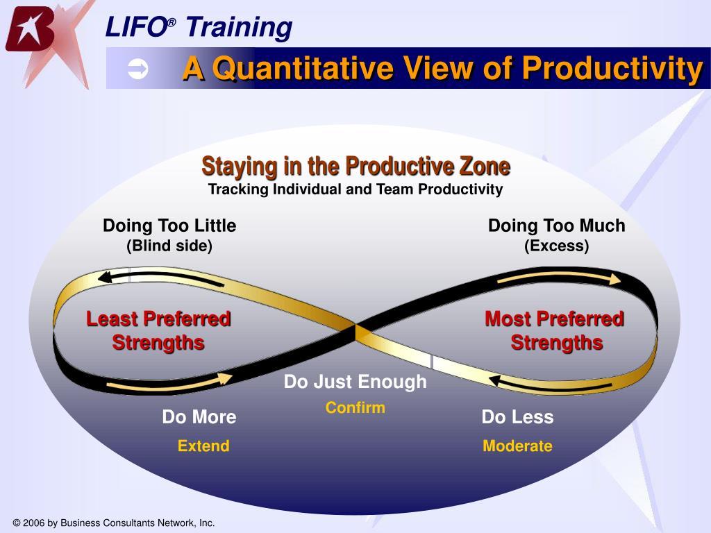A Quantitative View of Productivity