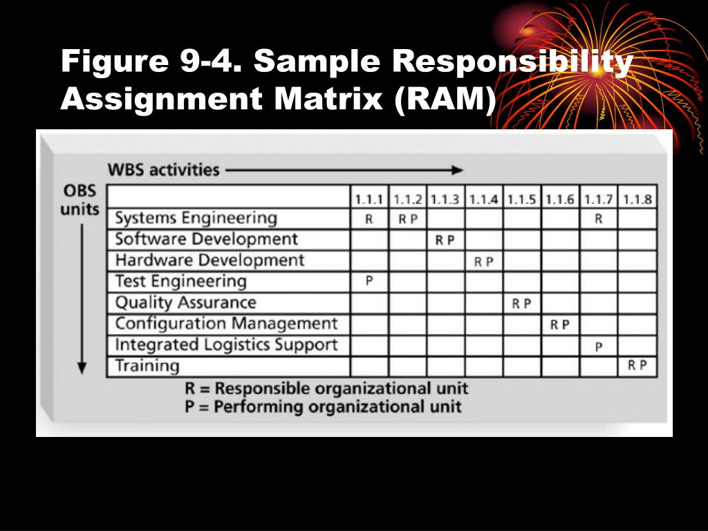 Figure 9-4. Sample Responsibility Assignment Matrix (RAM)