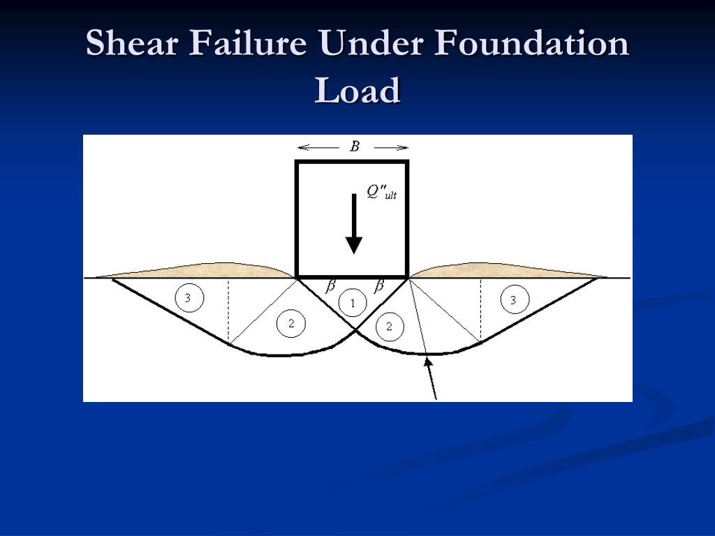 Shear Failure Under Foundation Load