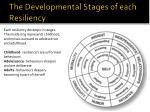 the developmental stages of each resiliency